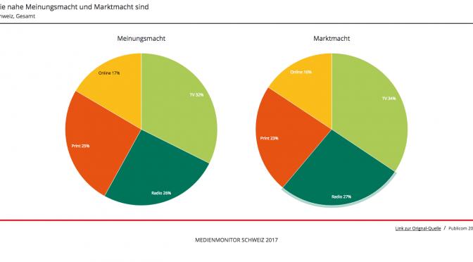 Medienmonitor zeigt Einfluss der Medien auf die Meinungsbildung