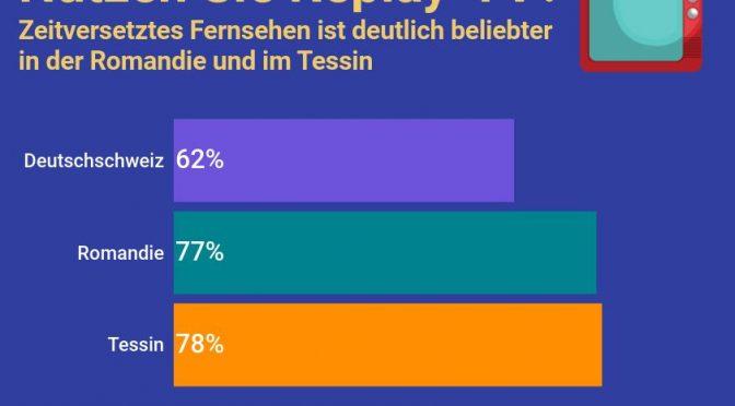 Zwei Drittel der Schweizerinnen und Schweizer schauen zeitversetzt Fernsehen.